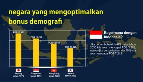 bonus demografi  bencana demografi rumahmillennialscom