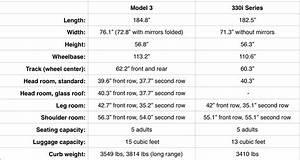 Tesla 3 dimensions | Car Reviews