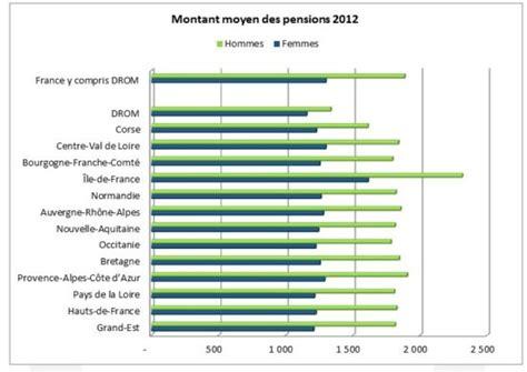 montant moyen retraite cadre 28 images la salaire net moyen d un cadre en atteint 4 013