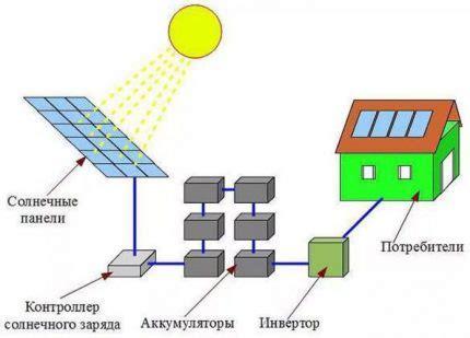 Как подключить Солнечные Панели Схемы соединения
