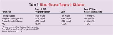 managing severe preeclampsia  diabetic ketoacidosis