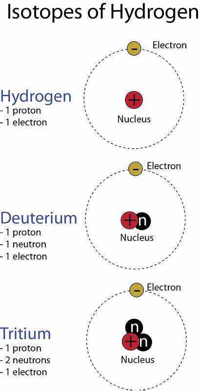 Timeline Atomic Theory Nuclear Atom Science αποθηκεύτηκε