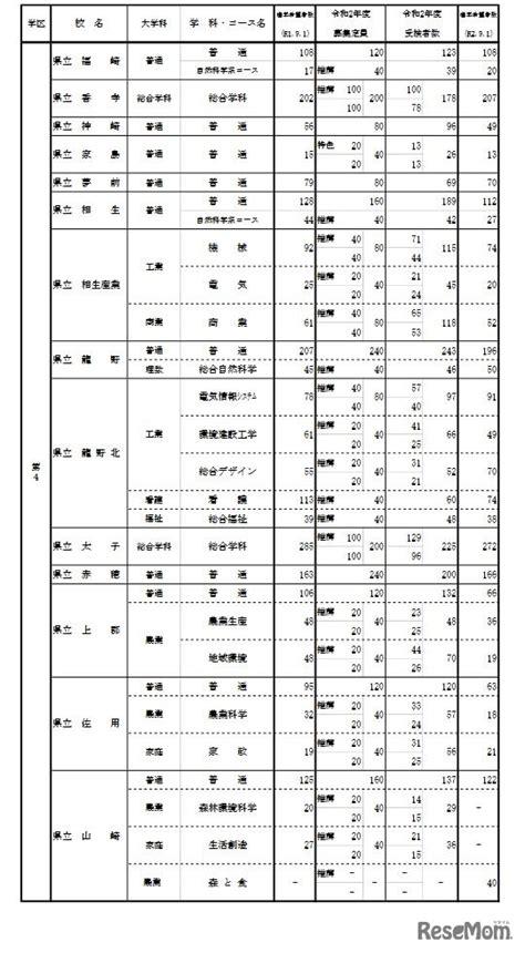 新潟 県 公立 高校 倍率 2021