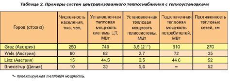 Суммарный удельный годовой расход тепловой энергии расчет. Расчет отопления по площади помещения. Расчет базового и нормируемого по.