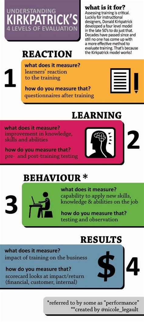 infographic kirkpatricks  levels  evaluation