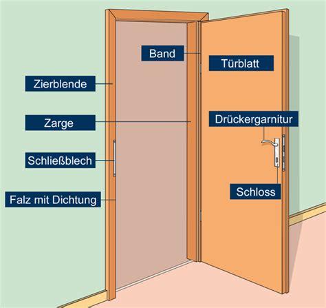 Glastür In Alte Zarge Einbauen by T 252 Ren Einbauen Bauen Renovieren Tipps Und Tricks