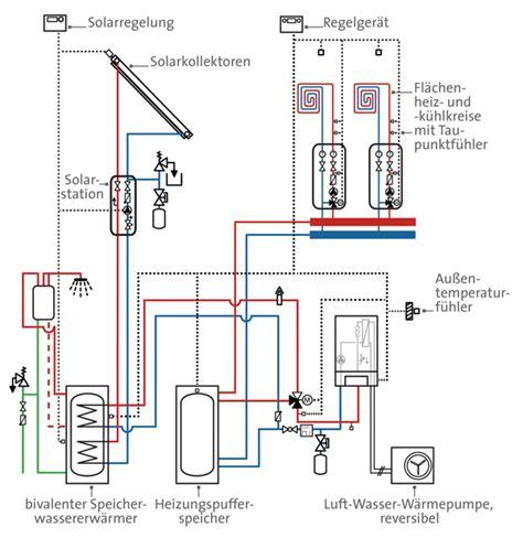 Bivalentes Heizsyste by Heizsystem Mit Zusatznutzen Raumlufttemperierung 252 Ber