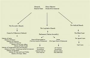 Constitutional Monarchy Government Structure