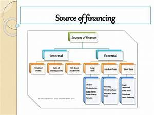 Source Of Fianace