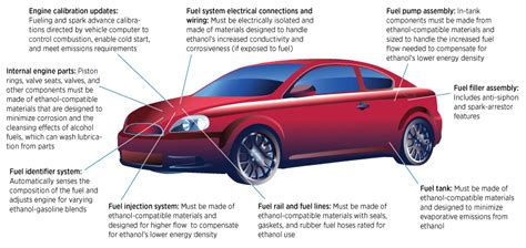 Alternative Fuels & Technology