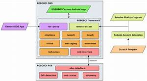 Block Diagram Showing The Robobo Software Architecture And