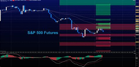 S&p 500 Futures Trading In Jagged Range