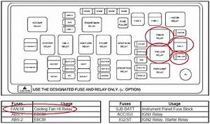 Interior Chevy Trailblazer Fuse Box Wiring Diagram For
