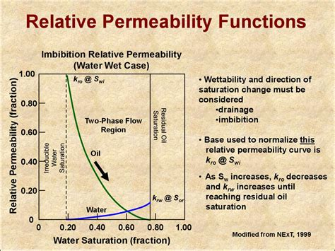 introduction  effective permeability  relative