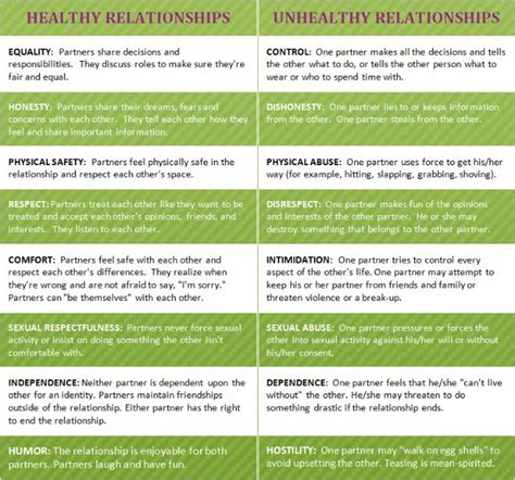 healthy vs unhealthy relationships therapy tools