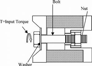 Schematic Of A Bolted Joint Showing The Bolt  Nut And