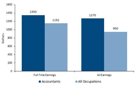 How To Become An Accountant  Career Salaries, Job Stats. Roller Gravity Conveyor King Of Texas Roofing. Roofing Contractors Miami Fl. Ms Symptoms And Treatment Medical Air Charter. Lasik Surgery San Diego Raleigh Water Service. Famous People In Arkansas Fast Fleet Systems. Family Reunion Destination Ideas. Online Advertising System Car Rental Uk Cheap. Free Project Management Web App