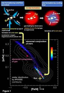 Astronomers Reveal Previously Unknown Details About The