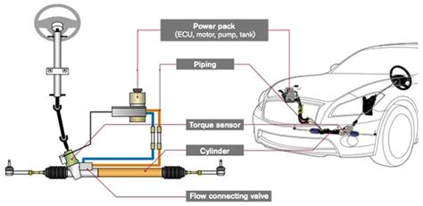 Electro-Hydraulic power steering system   NISSAN ...