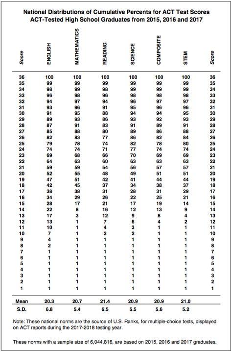 sat act percentiles  score comparison chart updated