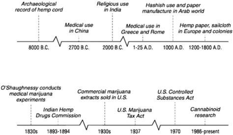 marijuana  marijuana  medicine  science