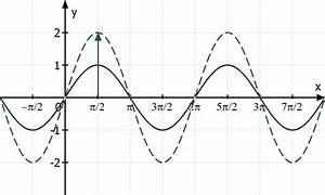Amplitude Berechnen : trigonometrische funktionen zeichnen ~ Themetempest.com Abrechnung