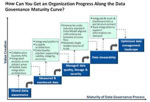 Data Governance Maturity Model