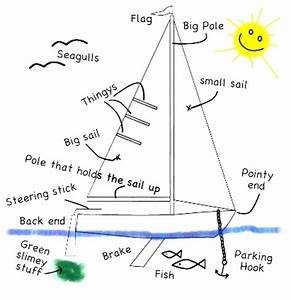 Basic Intro  Parts Of Boat  U0026 Points Of Sail