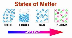 About atoms and molecules- Nature of the forces between ...