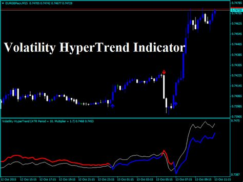 forex volatility hypertrend indicator forexobroker