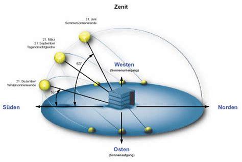 waermegewinne durch die gebaeudeorientierung solar