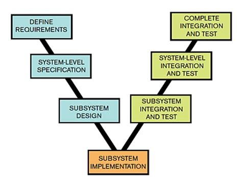 System Testing Proces Diagram by Testing With Model Based Design Ee Times