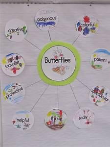 Bubble Thinking Map Ideas      Remember Adjectives