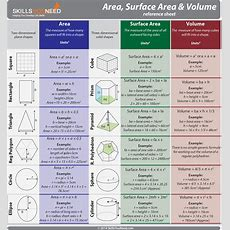 Area, Surface Area And Volume Skillsyouneed
