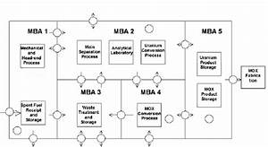 Accountancy Structure For The Rokkasho Reprocessing Plant