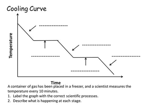 label  cooling curve  flippertot teaching resources