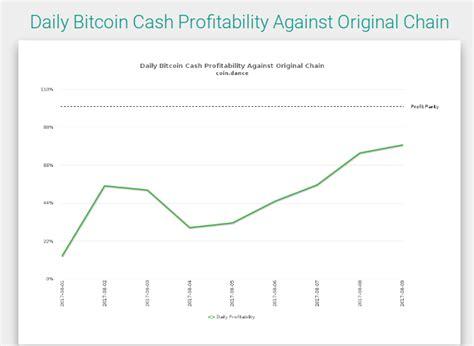 bitcoin cloud mining profitability bitcoin pool profitability unitypoint walk in west des