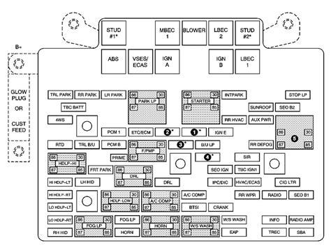 Chevy Avalanche Fuse Box Diagram Imageresizertool
