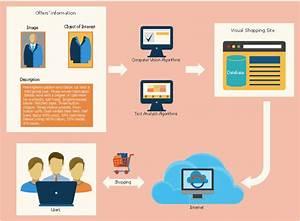Visual Shopping Scheme