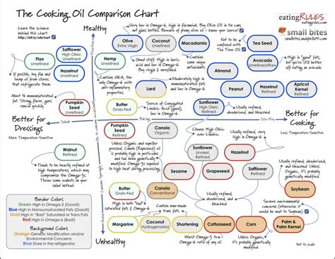 recycled newz cooking oil comparison chart  stuff pinterest cooking oil main dishes