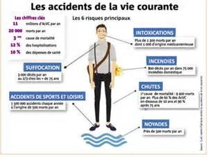 Accidents De La Vie Courante by Les Accidents Domestiques Sont Souvent Meurtriers
