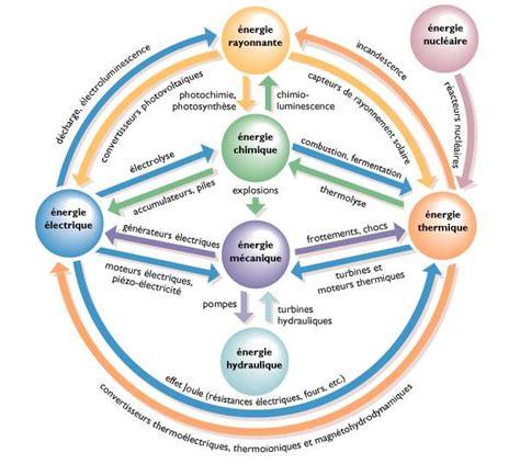 l énergie à la cuisine encyclopédie larousse en ligne conversions de l 39 énergie