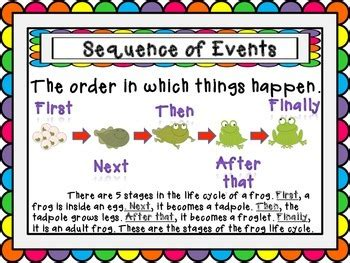 Sequence Of Events Poster By Brandy Gamble  Teachers Pay