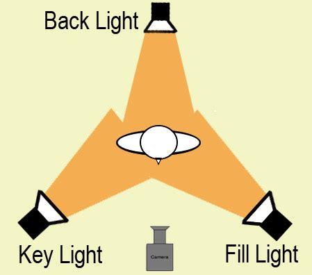 three point lighting three point lighting tgraham747