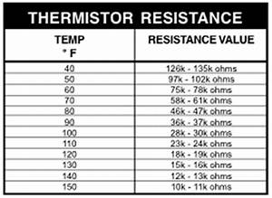 10k Thermistor Chart Whirlpool Calypso Washer Repair Guide Applianceassistant