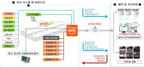 Ict 융합 스마트 축사관리시스템  네이버 블로그