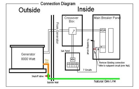 Generator Transfer Box Wiring Diagram by Generac Automatic Transfer Switch Wiring Diagram Fuse