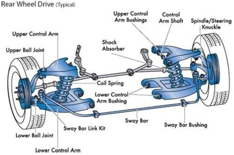 basic car parts diagram front rear wheel projects to try cars