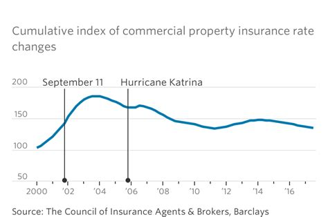 Disasters Batter Insurance Industry The York Times Storms Insurers To Pay Up For Their Own Protection