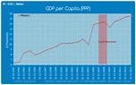GDP per Capita (PPP) - Mexico